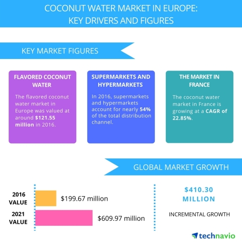 Technavio has published a new report on the coconut water market in Europe from 2017-2021. (Graphic: ...