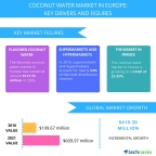 Technavio has published a new report on the coconut water market in Europe from 2017-2021. (Graphic: Business Wire)
