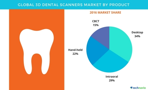 Technavio has published a new report on the global 3D dental scanners market from 2017-2021. (Graphi ...