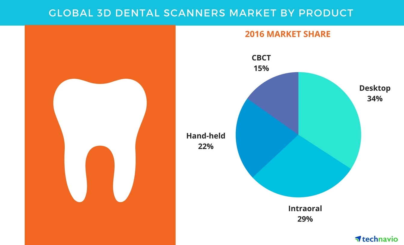 an analysis of scanners market Industry statistics are available in these ibisworld us market research reports   pet scanner manufacturing - us market research report  forecasts and data  analysis that can help you identify and mitigate risks in potential new markets.