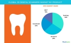 Technavio has published a new report on the global 3D dental scanners market from 2017-2021. (Graphic: Business Wire)