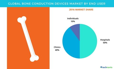 Technavio has published a new report on the global bone conduction devices market from 2017-2021. (G ...