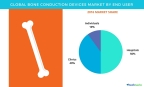 Technavio has published a new report on the global bone conduction devices market from 2017-2021. (Graphic: Business Wire)