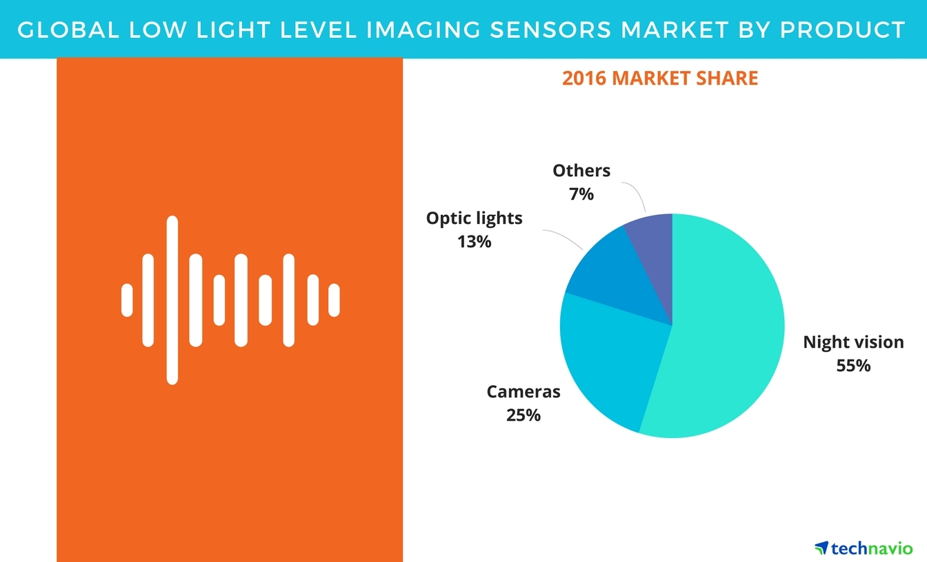 High Adoption Of Low Light Level Imaging Sensors By The Defense Night Vision Camera Wiring Diagram Sector To Boost Growth Technavio Business Wire