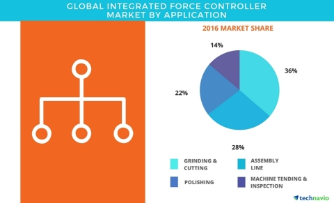 Technavio has published a new report on the global integrated force controller market from 2017-2021 ...