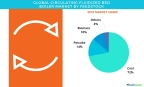 Technavio has published a new report on the global circulating fluidized bed boiler market from 2017-2021. (Graphic: Business Wire)