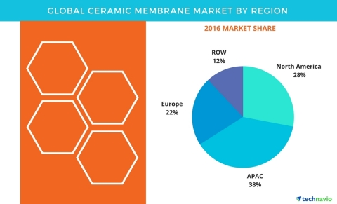 Technavio has published a new report on the global ceramic membrane market from 2017-2021. (Graphic: Business Wire)