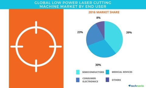 Technavio has published a new report on the global low power laser cutting machine market from 2017- ...