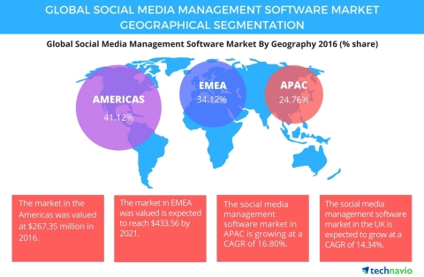 Technavio has published a new report on the global social media management software market from 2017-2021. (Photo: Business Wire)