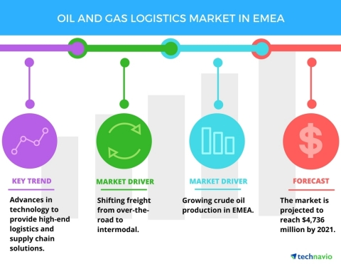 Technavio has published a new report on the oil and gas logistics market in EMEA from 2017-2021. (Photo: Business Wire)