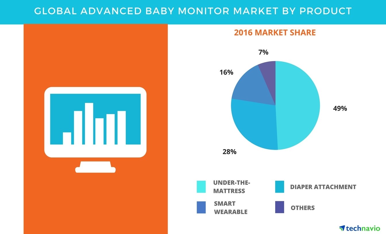 baby monitor sales statistics