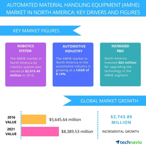 Technavio has published a new report on the automated material handling equipment (AMHE) market in N ...