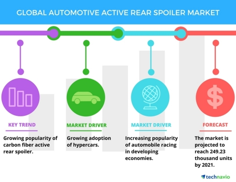 Technavio has published a new report on the global automotive active rear spoiler market from 2017-2 ...