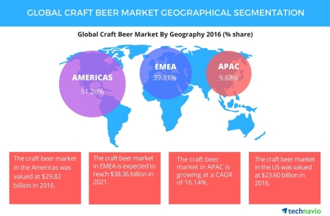 Technavio has published a new report on the global craft beer market from 2017-2021. (Graphic: Business Wire)