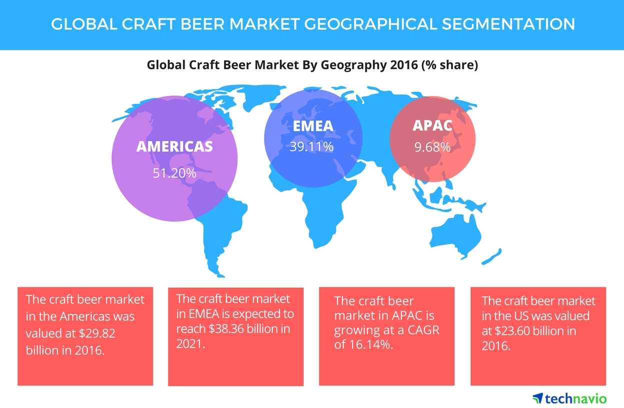 Global Craft Beer Market - Geographical Segmentation and Growth