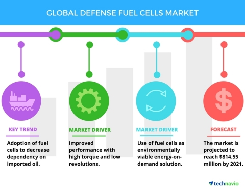 Technavio has published a new report on the global defense fuel cells market from 2017-2021. (Graphic: Business Wire)