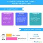 Flexible Network Topologies to Boost the Industrial PROFINET Market: Technavio