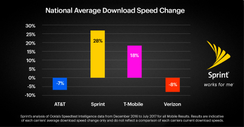 Sprint's national average download speed is up 28 percent in seven months, according to Ookla Speedtest Intelligence data. (Graphic: Business Wire)