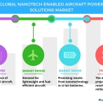 Nanotech-enabled Aircraft Power Solutions Market - Trends and Forecasts by Technavio