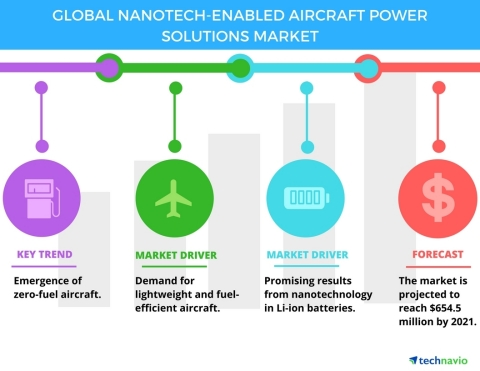 Technavio has published a new report on the global nanotech-enabled aircraft power solutions market from 2017-2021. (Graphic: Business Wire)