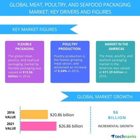 Technavio has published a new report on the global meat, poultry, and seafood packaging market from 2017-2021. (Graphic: Business Wire)