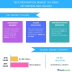Technavio has published a new report on the test preparation market in China from 2017-2021. (Graphic: Business Wire)