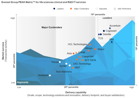 Life Sciences Clinical and R&D IT Services - Service Provider Landscape with PEAK Matrix™ Assessment 2017: Making Innovation Great Again (Graphic: Business Wire)