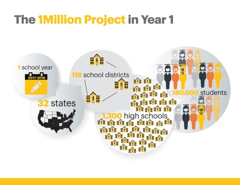 The 1Million Project in Year 1 (Photo: Business Wire)