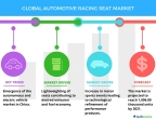 Technavio has published a new report on the global automotive racing seat market from 2017-2021. (Graphic: Business Wire)