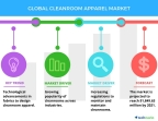 Technavio has published a new report on the global cleanroom apparel market from 2017-2021. (Graphic: Business Wire)