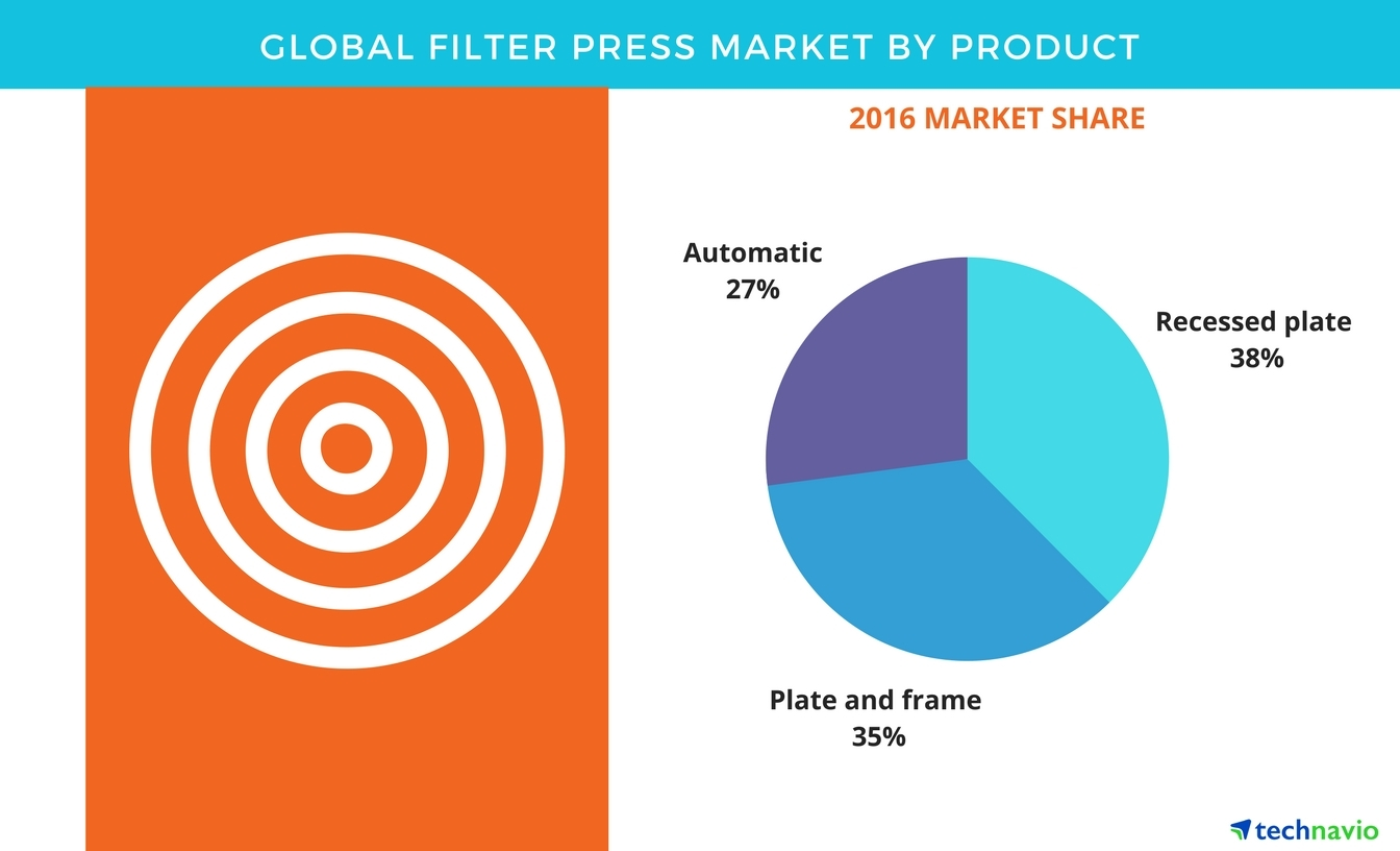 filter press market trends and forecasts by technavio business wire rh businesswire com Web Design Wireframe Website Wireframe Diagram