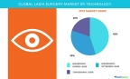 Technavio has published a new report on the global LASIK surgery market from 2017-2021. (Graphic: Business Wire)