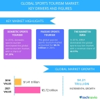 Technavio has published a new report on the global sports tourism market from 2017-2021.