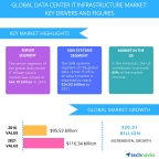 Technavio has published a new report on the global data center IT infrastructure market from 2017-2021. (Graphic: Business Wire)
