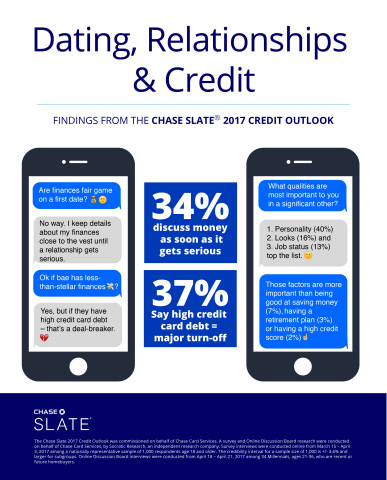 Dating, Relationships & Credit (Graphic: Business Wire)