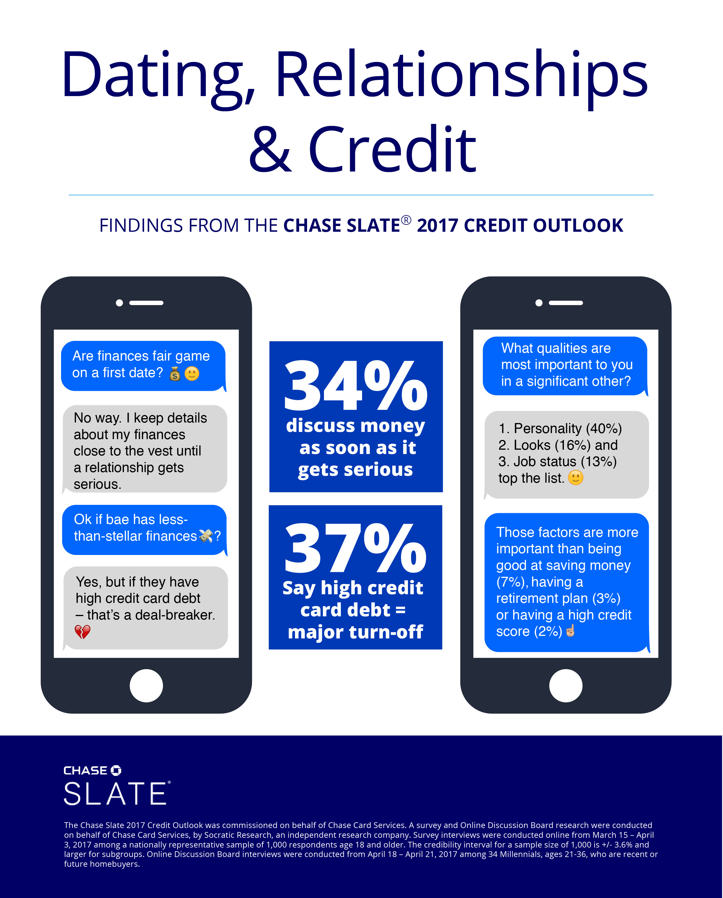 Americans Swipe Left When It Comes to High Credit Card Debt ...