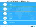 Top 10 Pharmaceutical Companies in India By BizVibe (Graphic: Business Wire)