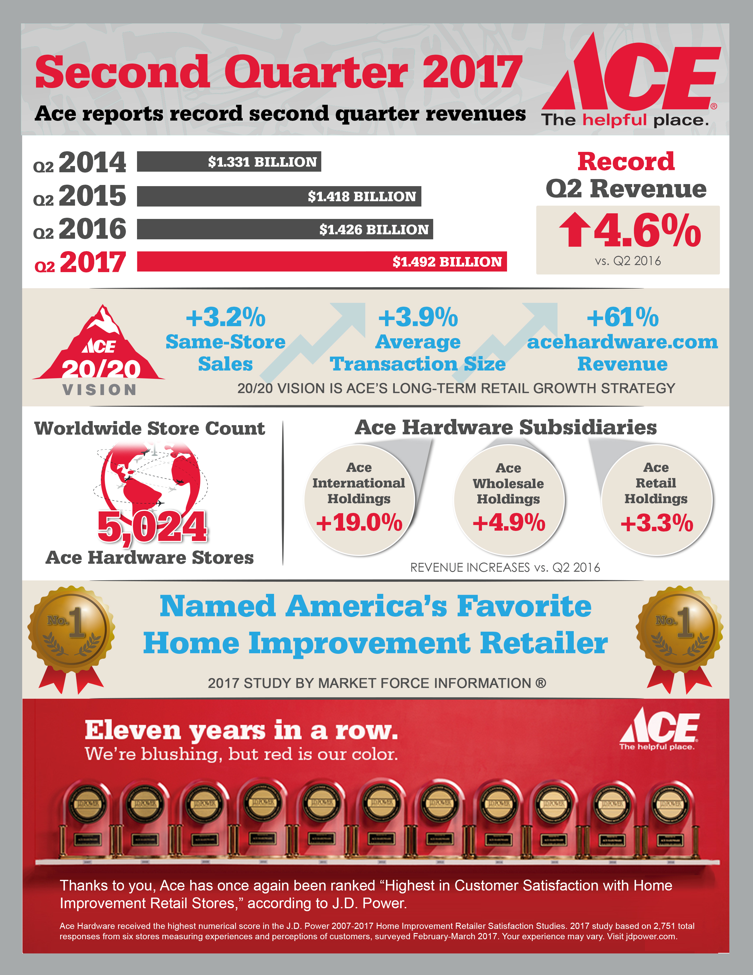 Ace Hardware Reports Second Quarter 2017 Results | Business Wire