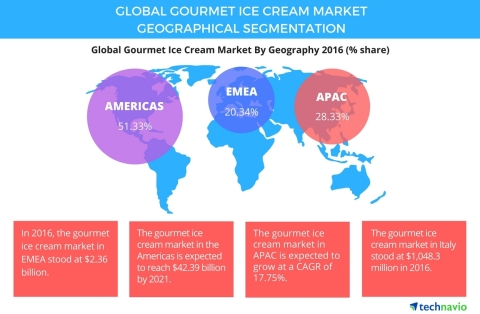 Technavio has published a new report on the global gourmet ice cream market from 2017-2021. (Graphic: Business Wire)