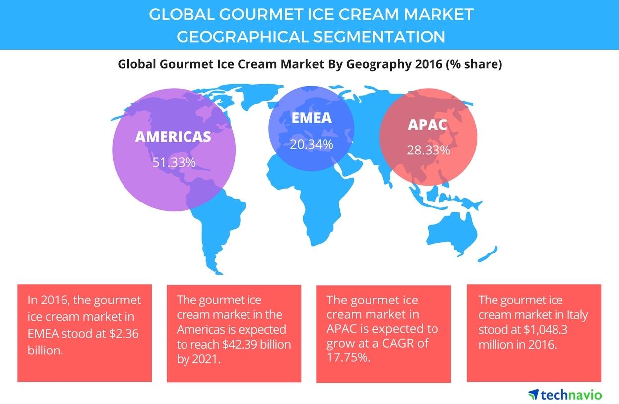 Ice Cream Market