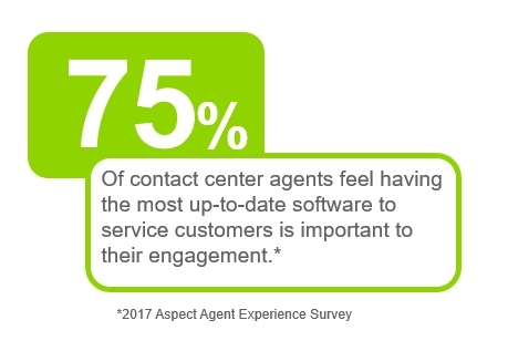 75% of contact center agents feel having the most up-to-date software to service customers is import ...