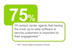75% of contact center agents feel having the most up-to-date software to service customers is important to their engagement. (Graphic: Business Wire)