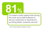 81% of contact center agents feel having the most up-to-date software to service customers is important to providing better customer service. (Graphic: Business Wire)