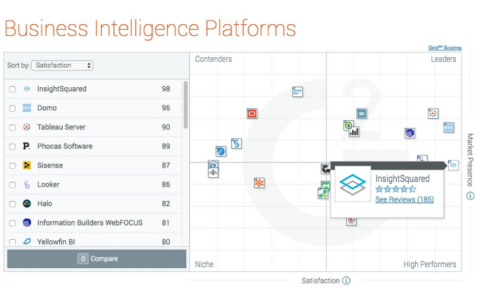 InsightSquared ranks #1 in business intelligence user satisfaction three years in a row. (Photo: Business Wire)