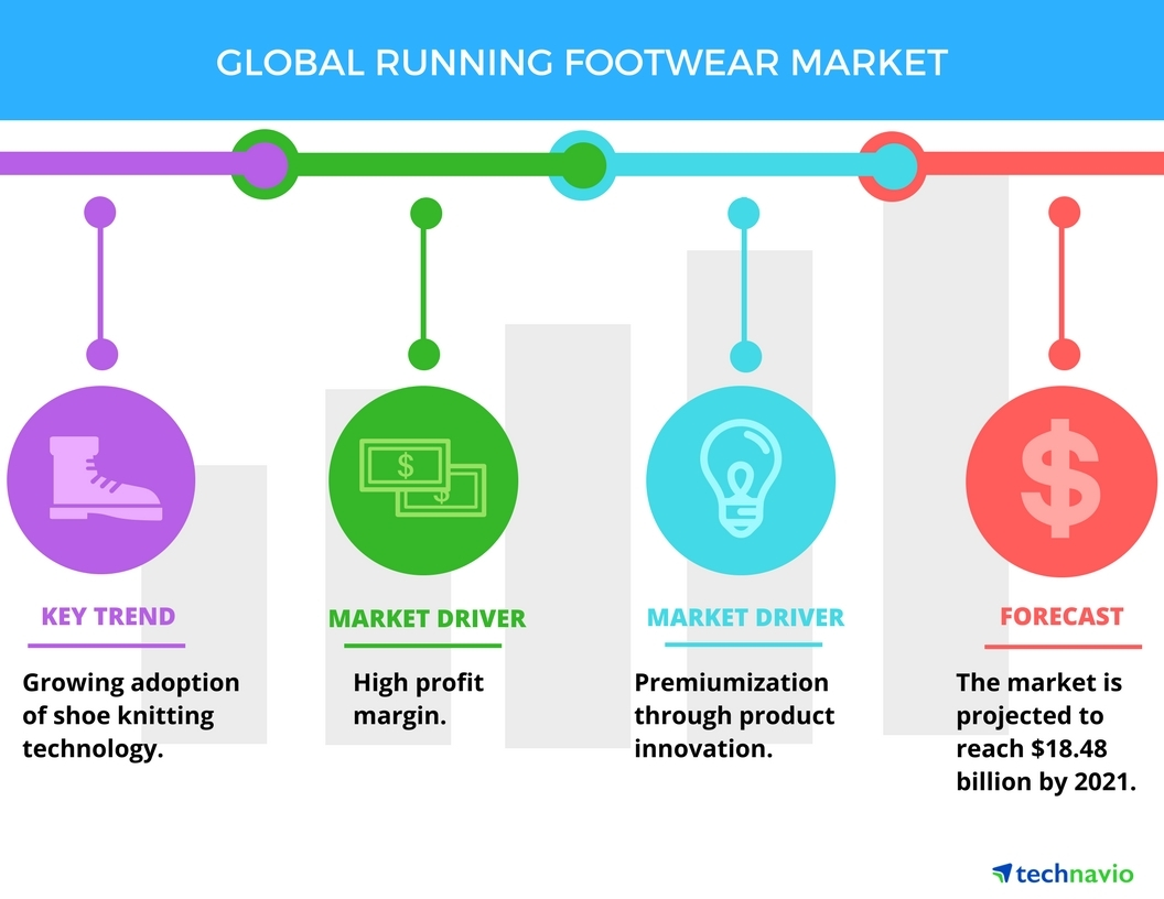 global running apparel and footwear market Nike's challenges in the us market  nike is also innovating in the running shoe segment with premium priced air vapormax and targeting the growing women's sportswear category with more.
