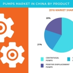 Pumps Market in China – Top Products and Opportunity Analysis by Technavio