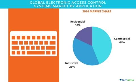 Access Control Market worth 103 Billion USD by 2023