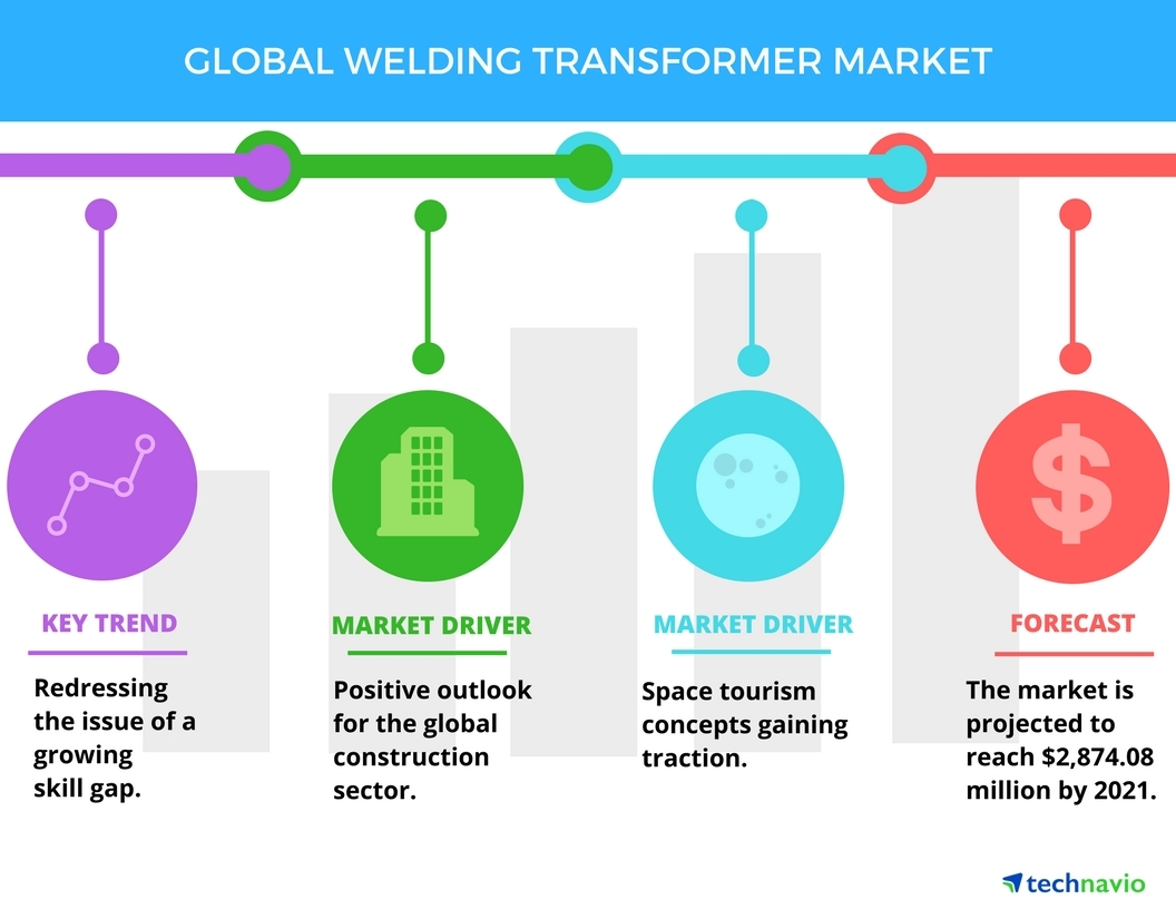 Welding transformer market trends and forecasts by technavio full size publicscrutiny Image collections