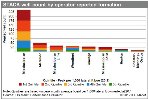 Oklahoma STACK well count by operator reported formation (Source: IHS Markit)