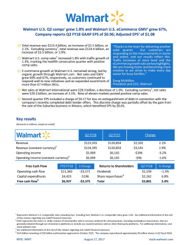 Walmart reports Q2 FY18 earnings (Infographic: Business Wire)